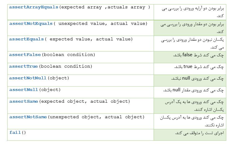 توابع assertion