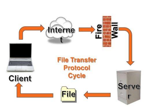 پروتکل FTP