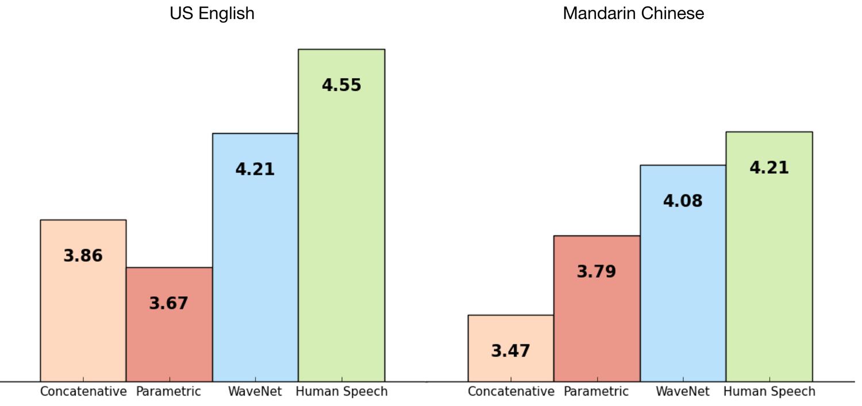 مقایسه Wavenet با سایر سیستم های تبدیل متن به گفتار