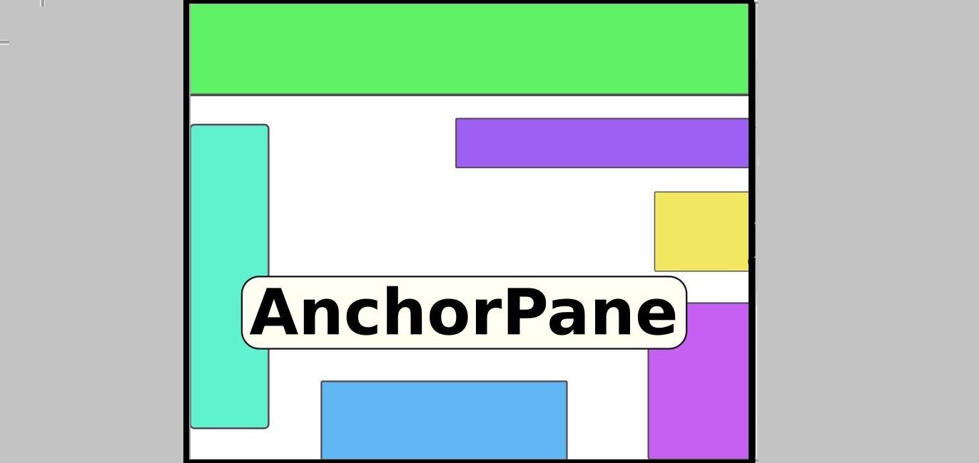 AnchorPane : بررسی Layout های جاوا FX