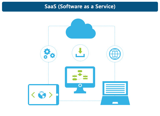 Software as a Service یا SaaS