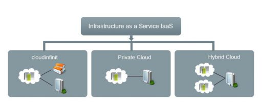 Infrastructure as a Service یا Iaas