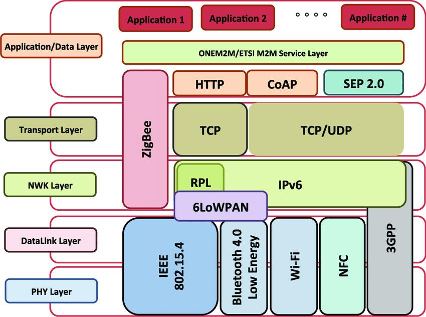 تعداد زیادی از استانداردهای IoT در حال ظهور وجود دارد. آخرین چرخه هپتیک گارتنر برای استانداردهای IoT و پروتکل ها 30 استاندارد را تشکیل می دهد