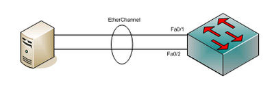 Etherchannel بین یک سوئیچ و سرور