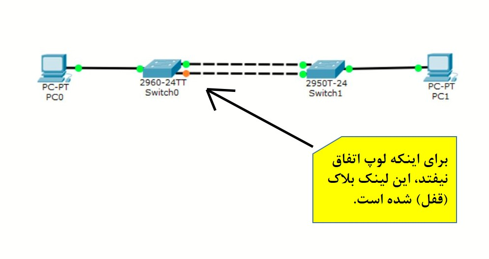 Loop Protection for Spanning-Tree Protocols