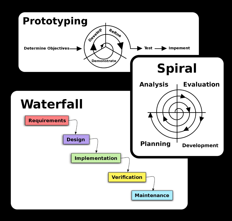 چرخه ی نمونه سازی اولیه