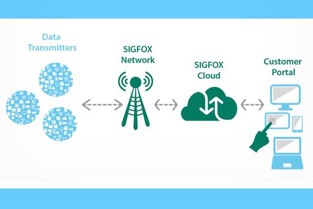پروتکل Sigfox