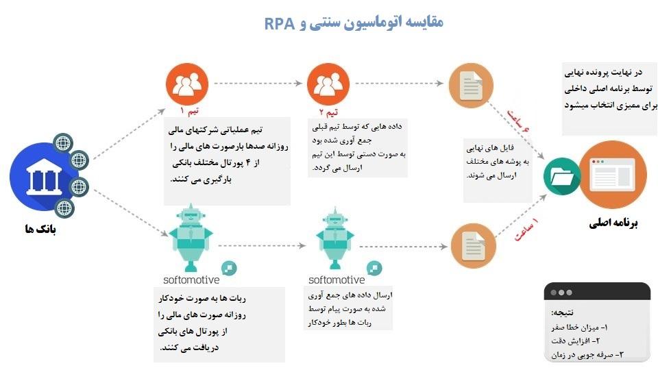 مقایسه اتوماسیون سنتی و RPA