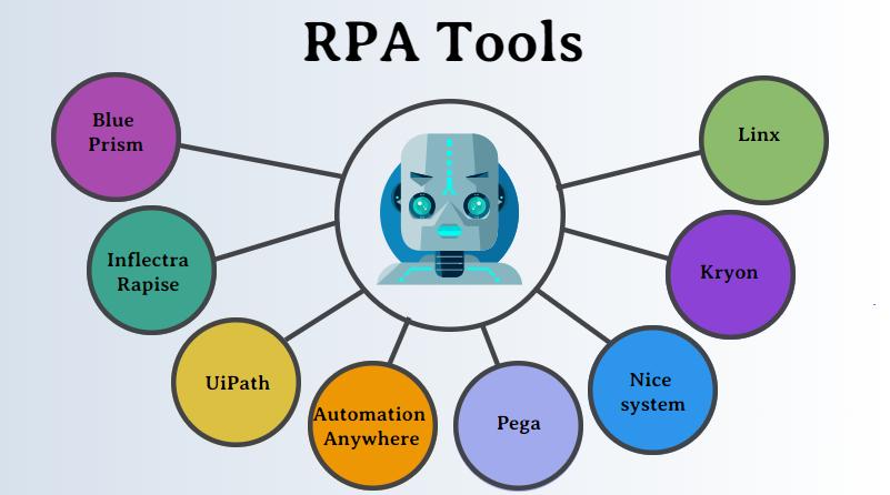 ابزارهای RPA