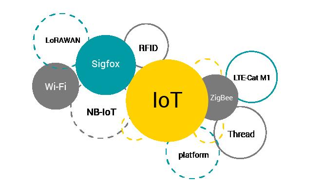 توسعه دهنده اینترنت اشیا - زیگبی یا zigbee یکی از پروتکل های پیشرو در بحث برقراری ارتباط تکنولوژی های مختلف با یکدیگر است.