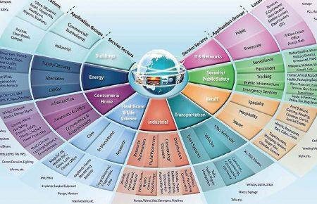 پروتکل ها و استاندارد های اینترنت اشیا(1):