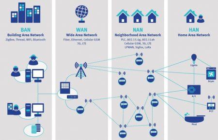 پروتکل ها و استاندارد های اینترنت اشیا(2):