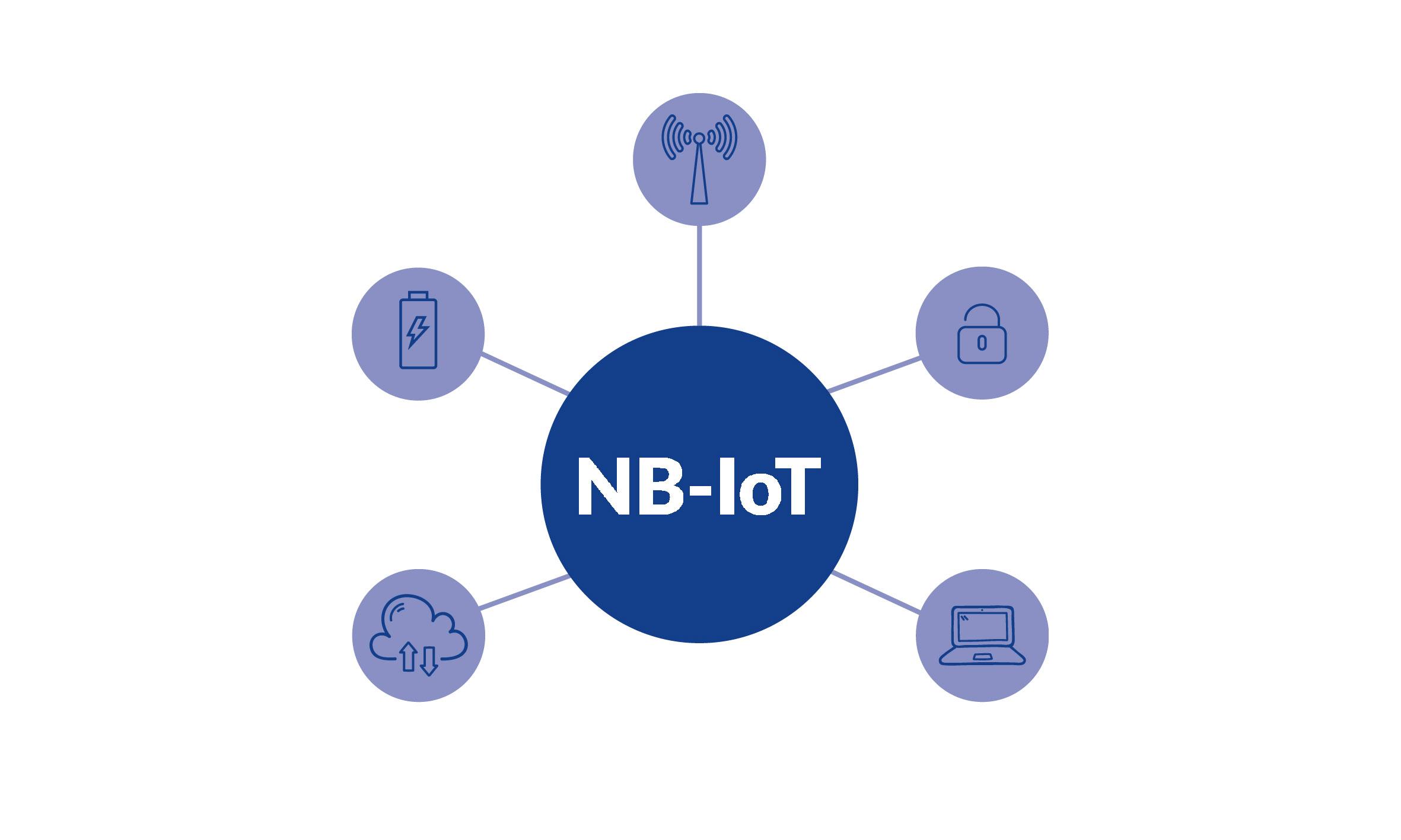 پروتکل NB-IoT : آشنایی با پروتکل های LPWan (قسمت سوم)